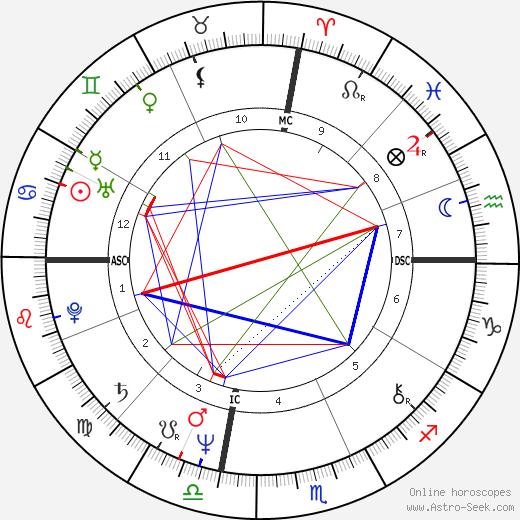 Chris Mancini tema natale, oroscopo, Chris Mancini oroscopi gratuiti, astrologia