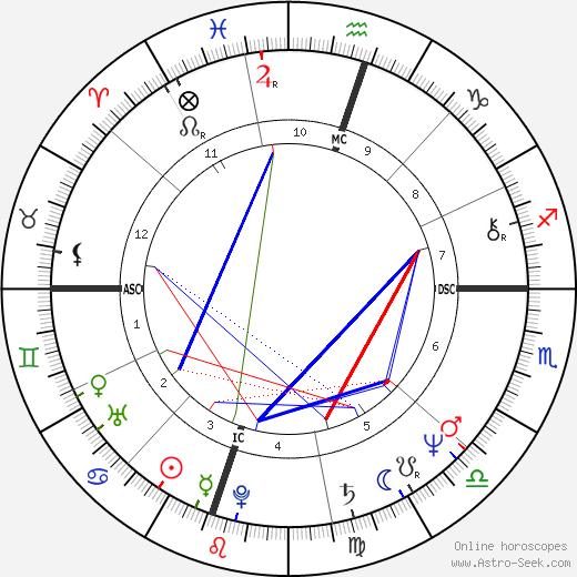 Dannion Brinkley tema natale, oroscopo, Dannion Brinkley oroscopi gratuiti, astrologia