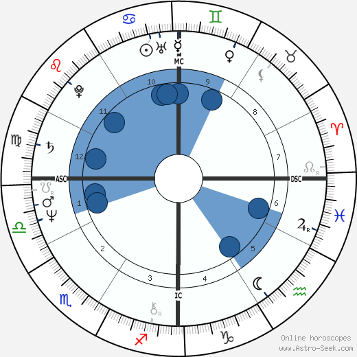 David Ernest Duke wikipedia, horoscope, astrology, instagram