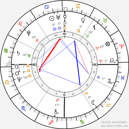 David Ernest Duke birth chart, biography, wikipedia 2019, 2020