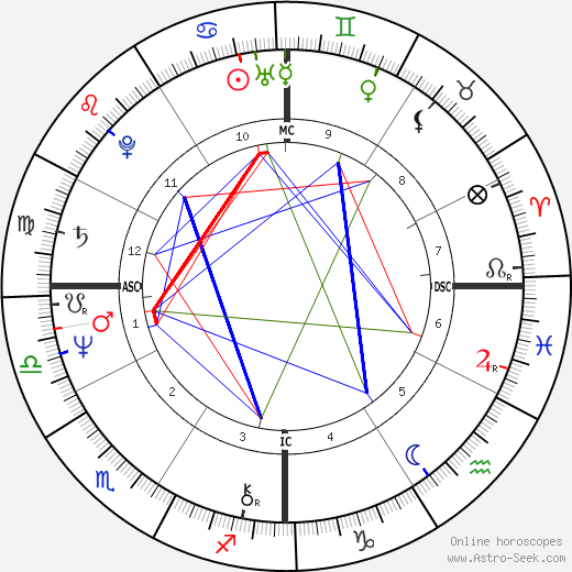 David Ernest Duke astro natal birth chart, David Ernest Duke horoscope, astrology