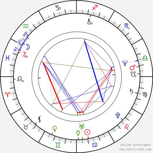 Elie Chouraqui birth chart, Elie Chouraqui astro natal horoscope, astrology