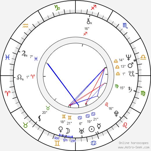 Eric Carr birth chart, biography, wikipedia 2019, 2020