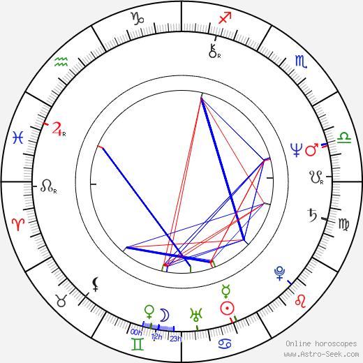 Eric Carr astro natal birth chart, Eric Carr horoscope, astrology