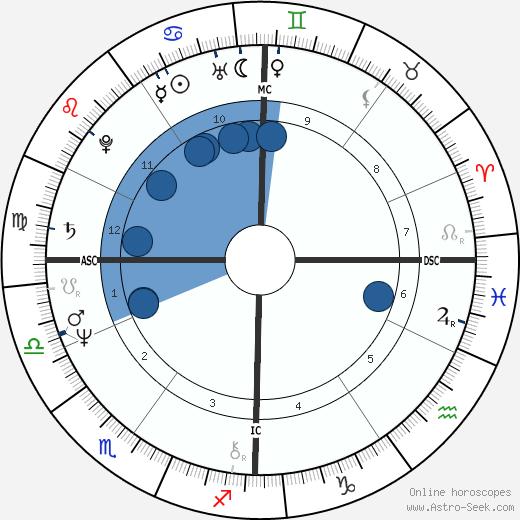 Ernst Ott wikipedia, horoscope, astrology, instagram