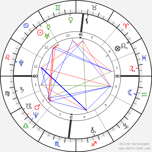 Fulvia Ferragamo tema natale, oroscopo, Fulvia Ferragamo oroscopi gratuiti, astrologia
