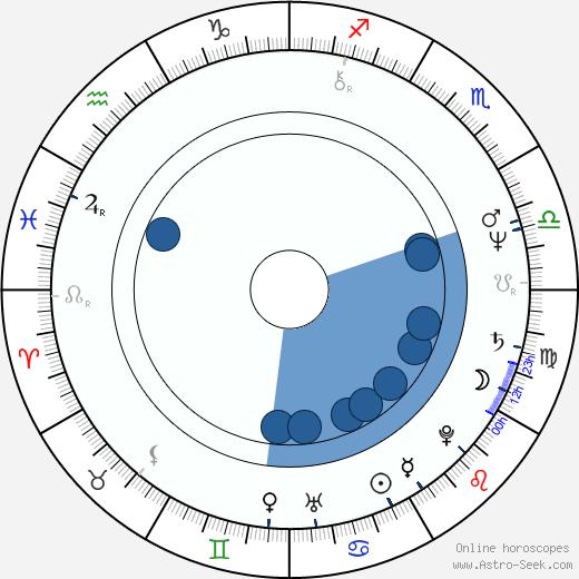 Gordana Pavlov wikipedia, horoscope, astrology, instagram