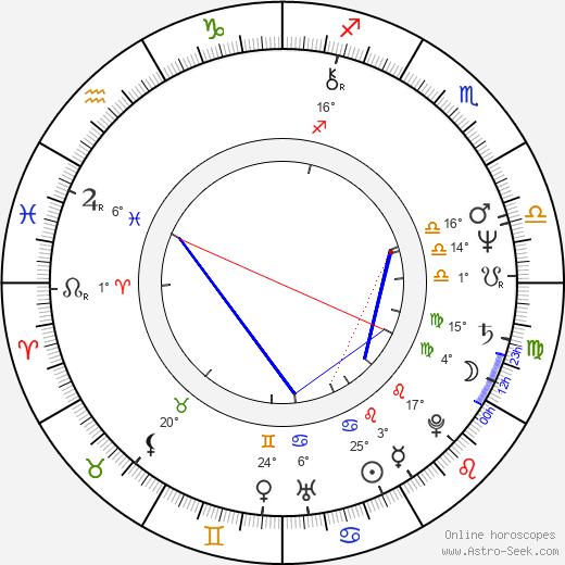 Gordana Pavlov birth chart, biography, wikipedia 2019, 2020