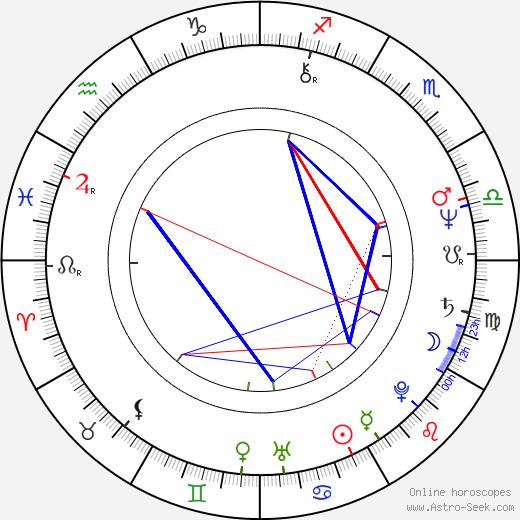 Gordana Pavlov astro natal birth chart, Gordana Pavlov horoscope, astrology