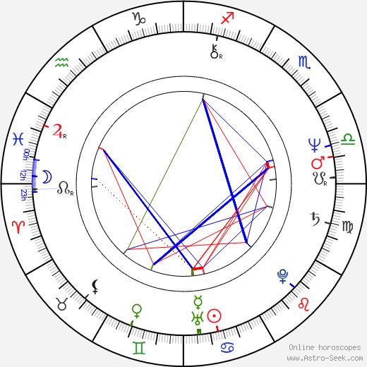 Huey Lewis birth chart, Huey Lewis astro natal horoscope, astrology