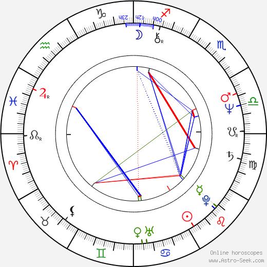 Jan Piechociński birth chart, Jan Piechociński astro natal horoscope, astrology