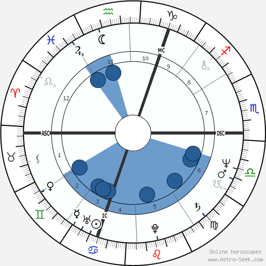 Jan Zajic wikipedia, horoscope, astrology, instagram