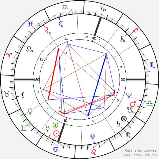Jan Zajic tema natale, oroscopo, Jan Zajic oroscopi gratuiti, astrologia