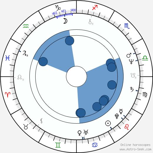 Jaroslav Hovorka wikipedia, horoscope, astrology, instagram