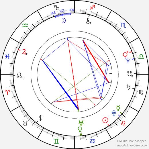 Jaroslav Hovorka birth chart, Jaroslav Hovorka astro natal horoscope, astrology