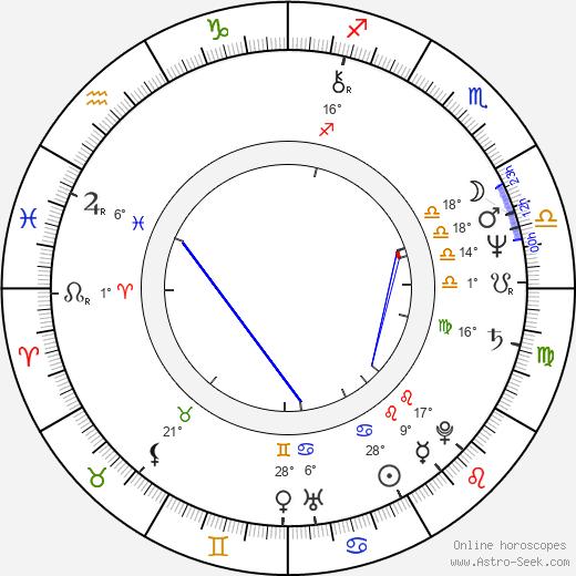 Jordan Clarke birth chart, biography, wikipedia 2020, 2021