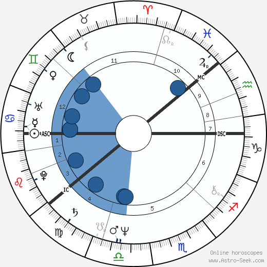 Jorna 'Jore' Takala horoscope, astrology, sign, zodiac, date of birth, instagram
