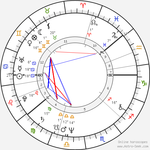 Jorna 'Jore' Takala birth chart, biography, wikipedia 2019, 2020