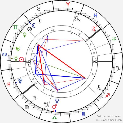Jorna 'Jore' Takala tema natale, oroscopo, Jorna 'Jore' Takala oroscopi gratuiti, astrologia