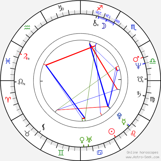 Keniči Hagiwara birth chart, Keniči Hagiwara astro natal horoscope, astrology