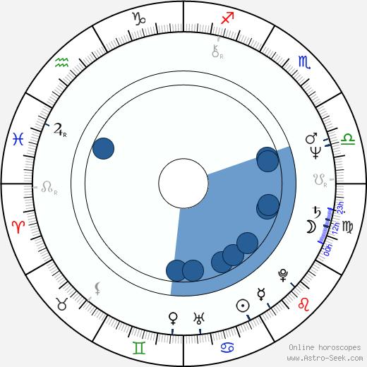 Lowell Lo wikipedia, horoscope, astrology, instagram