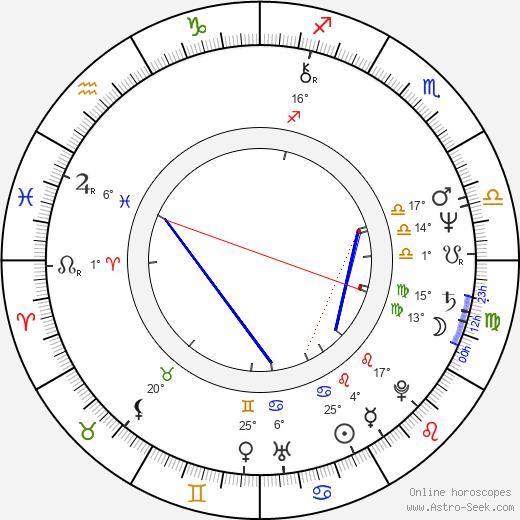 Lowell Lo birth chart, biography, wikipedia 2020, 2021
