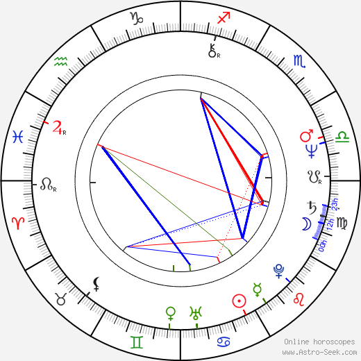 Lowell Lo birth chart, Lowell Lo astro natal horoscope, astrology