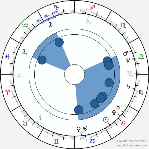 Mario Mantovani wikipedia, horoscope, astrology, instagram