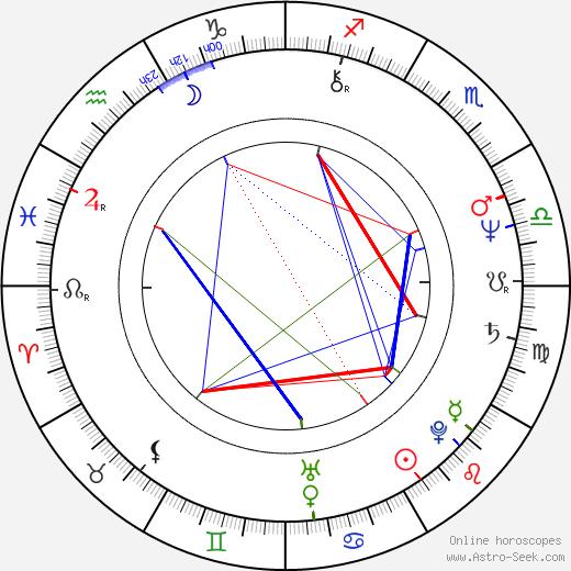 Mario Mantovani birth chart, Mario Mantovani astro natal horoscope, astrology
