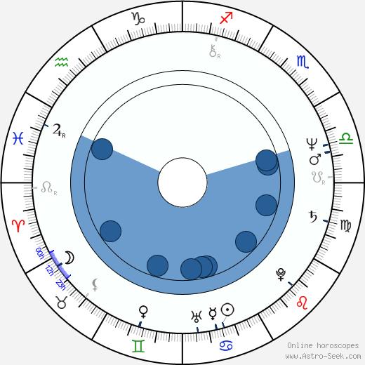 Mary Ellen Trainor wikipedia, horoscope, astrology, instagram