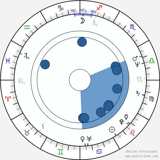 Nicholas Evans wikipedia, horoscope, astrology, instagram