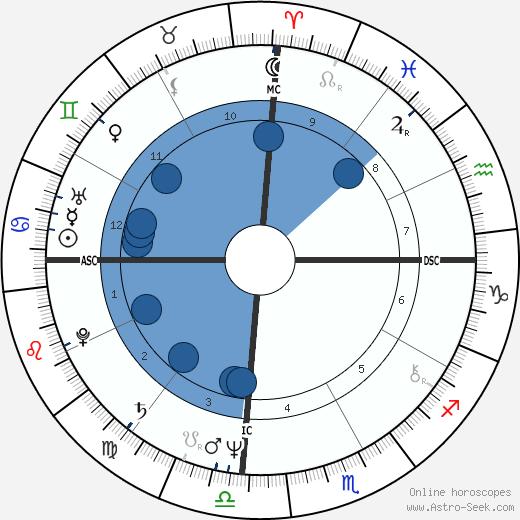 Pedro Aspe wikipedia, horoscope, astrology, instagram