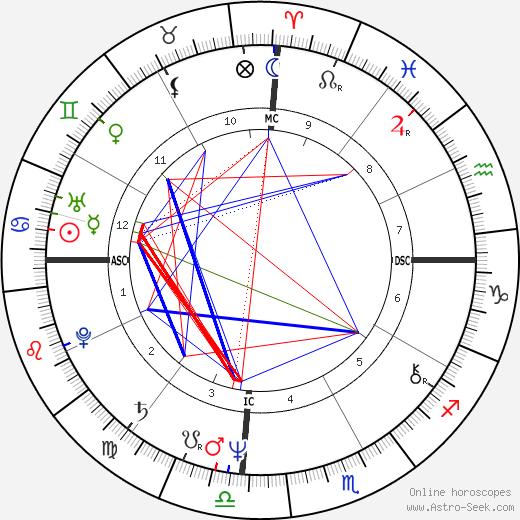 Pedro Aspe день рождения гороскоп, Pedro Aspe Натальная карта онлайн