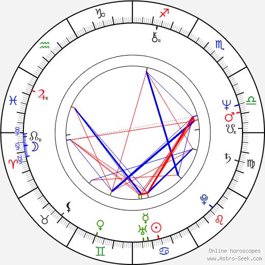 Petar Rayzhekov birth chart, Petar Rayzhekov astro natal horoscope, astrology