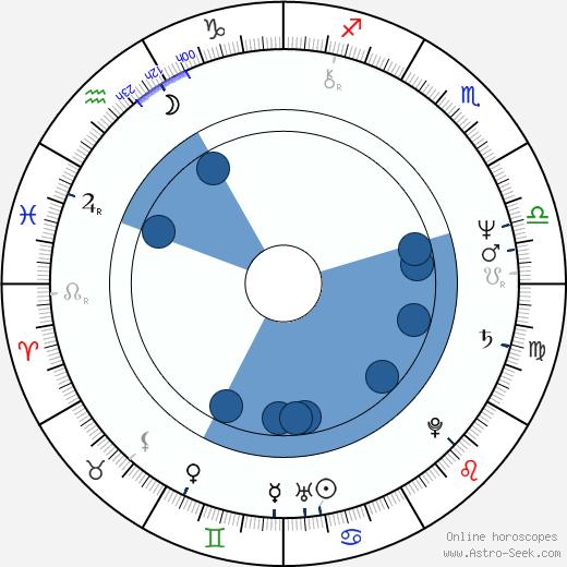 Peter Fratzscher wikipedia, horoscope, astrology, instagram