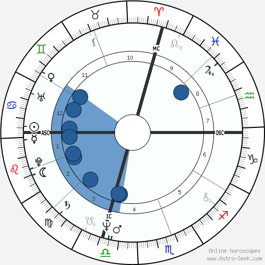 Phoebe Snow wikipedia, horoscope, astrology, instagram