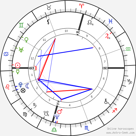 Фиби Сноу Phoebe Snow день рождения гороскоп, Phoebe Snow Натальная карта онлайн