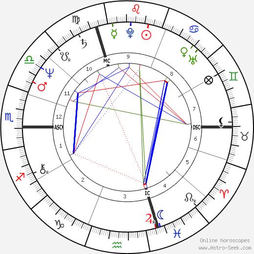 Richard Berry день рождения гороскоп, Richard Berry Натальная карта онлайн