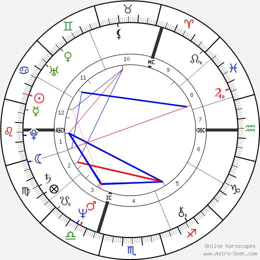Ричард Брэнсон Richard Branson день рождения гороскоп, Richard Branson Натальная карта онлайн