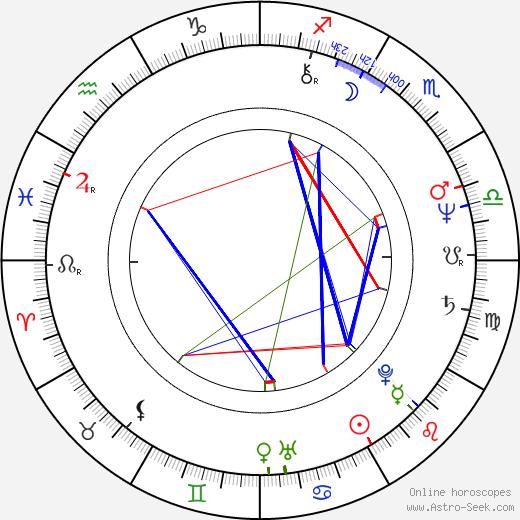 Sam Behrens birth chart, Sam Behrens astro natal horoscope, astrology