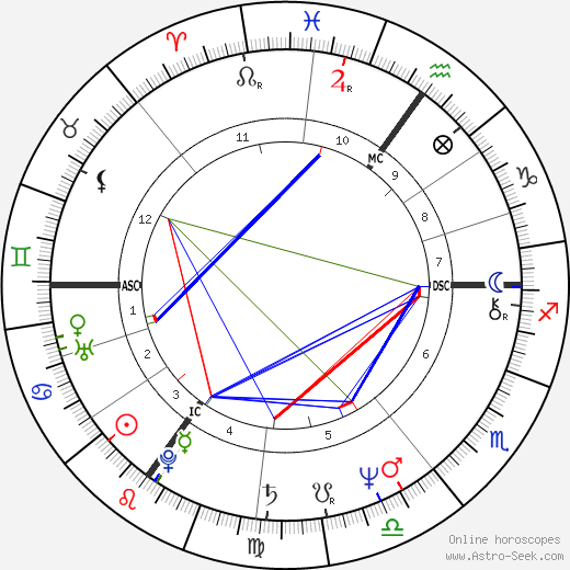 Susan George astro natal birth chart, Susan George horoscope, astrology