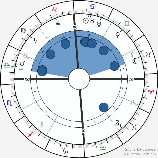 Thomas Dillon wikipedia, horoscope, astrology, instagram