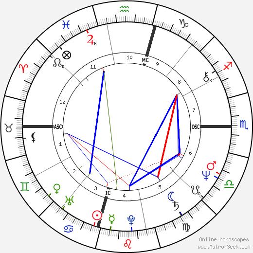 Tom McLoughlin birth chart, Tom McLoughlin astro natal horoscope, astrology