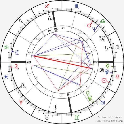 Tommy Casanova tema natale, oroscopo, Tommy Casanova oroscopi gratuiti, astrologia