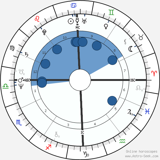 Viktor Yanukovych wikipedia, horoscope, astrology, instagram