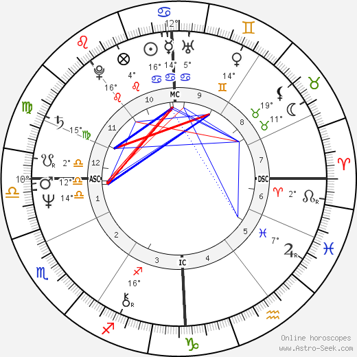 Viktor Yanukovych birth chart, biography, wikipedia 2019, 2020