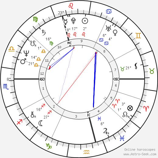 Wim Van Dam birth chart, biography, wikipedia 2019, 2020