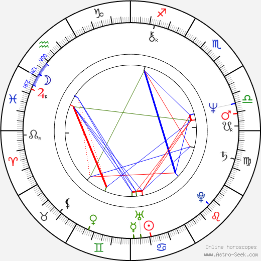 Zdeněk Sedláček astro natal birth chart, Zdeněk Sedláček horoscope, astrology