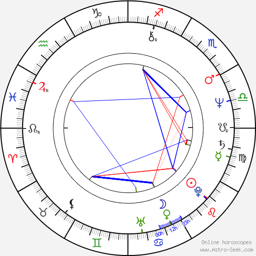 Adam LeFevre birth chart, Adam LeFevre astro natal horoscope, astrology