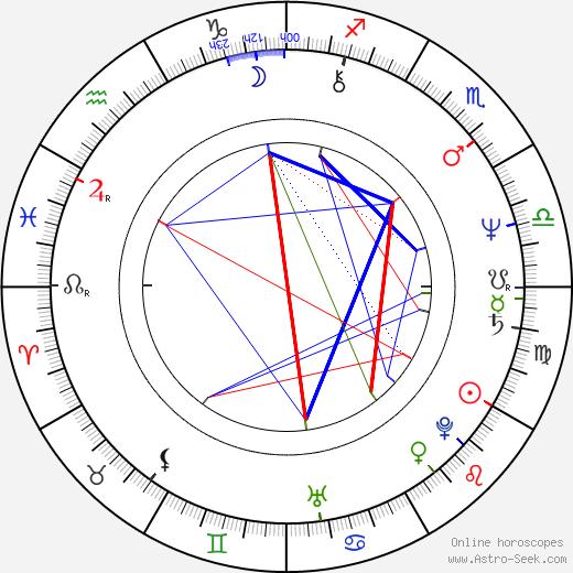 Alan Tam birth chart, Alan Tam astro natal horoscope, astrology